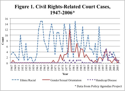 civilrightscases