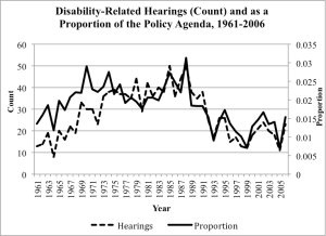 graph_disability_hearings
