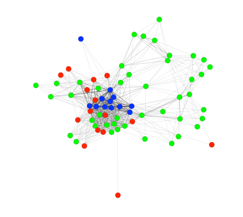 Friesen - network plot