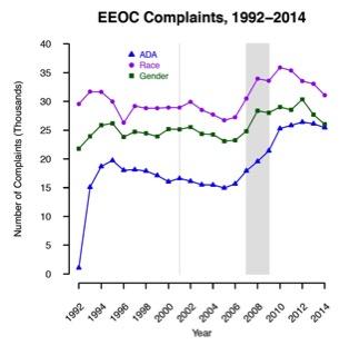EEOC_complaints