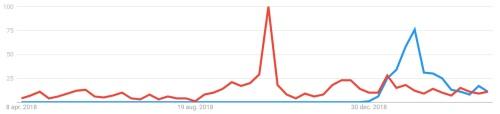 google trend anuna bart